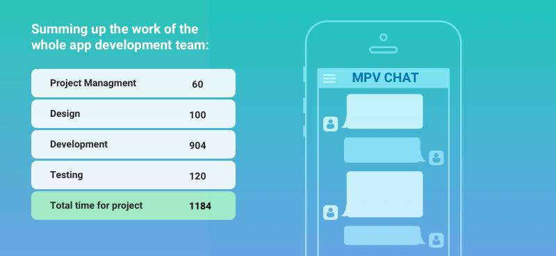messaging app development