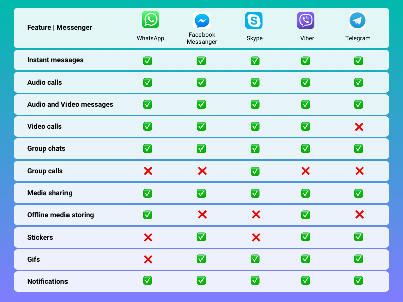 Features of Messenger