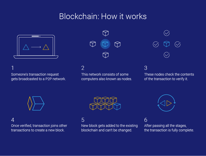 Blockchain How does it work?