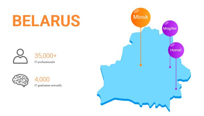 Belarus IT Outsourcing Markets