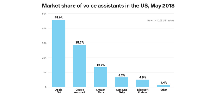 AI Assistants in Numbers