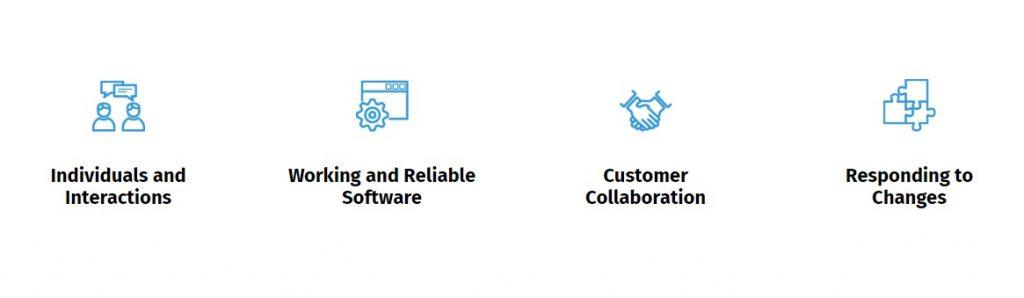 Four Values of Agile
