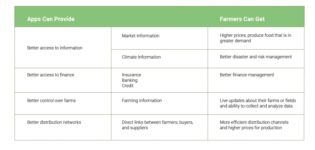 Mobile Apps  for Farming Industry