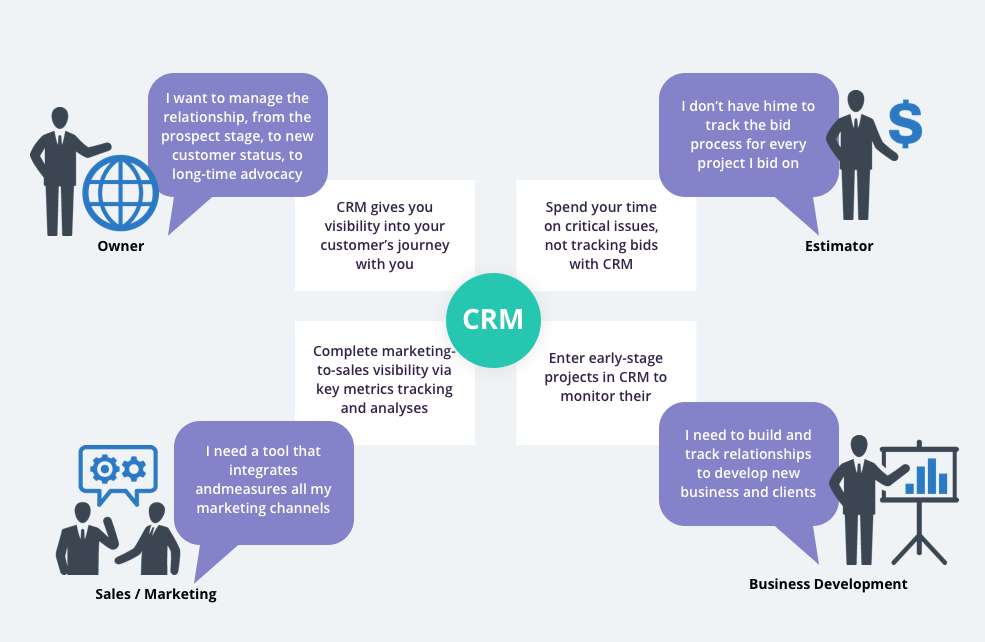 What is a CRM-system?