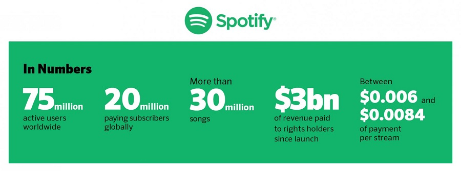 Why it is nearly impossible to repeat Spotify's success