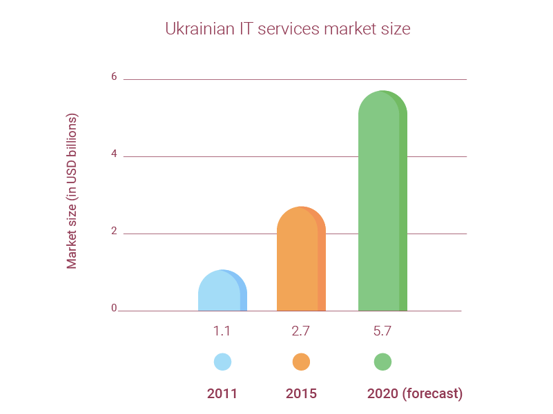 Ukrainian IT market