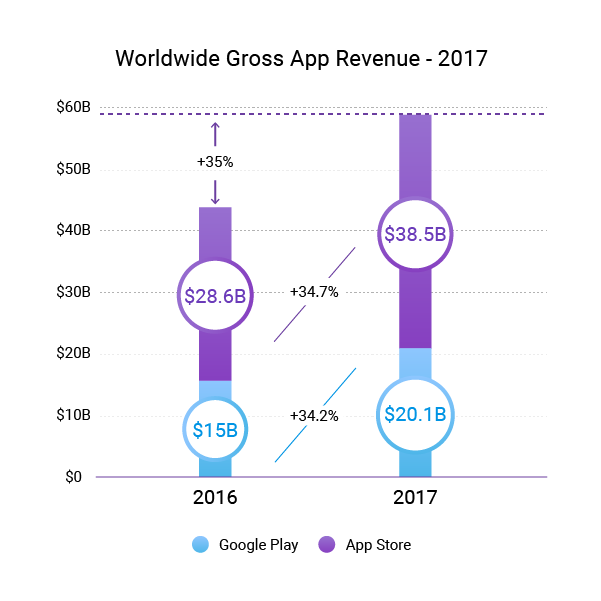 What apps are the most profitable?