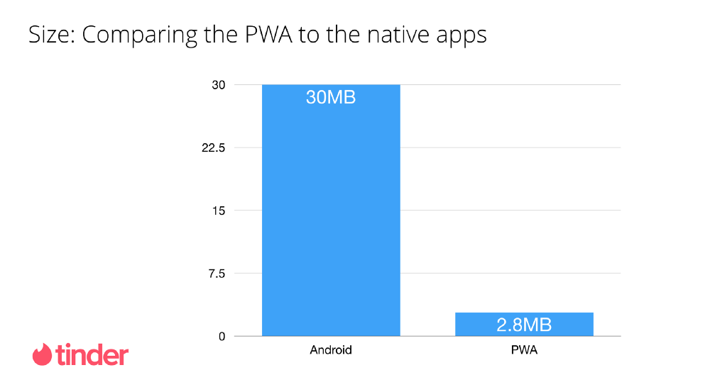 Key Characteristics of a Progressive Web App