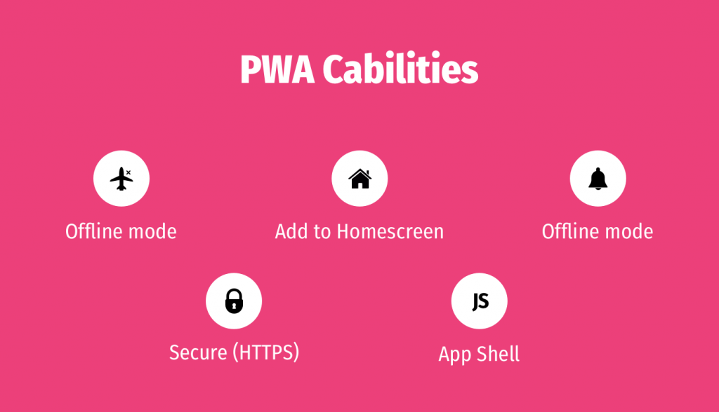 What is a PWA?