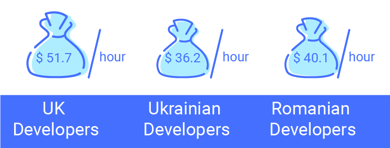it Outsourcing Romania
