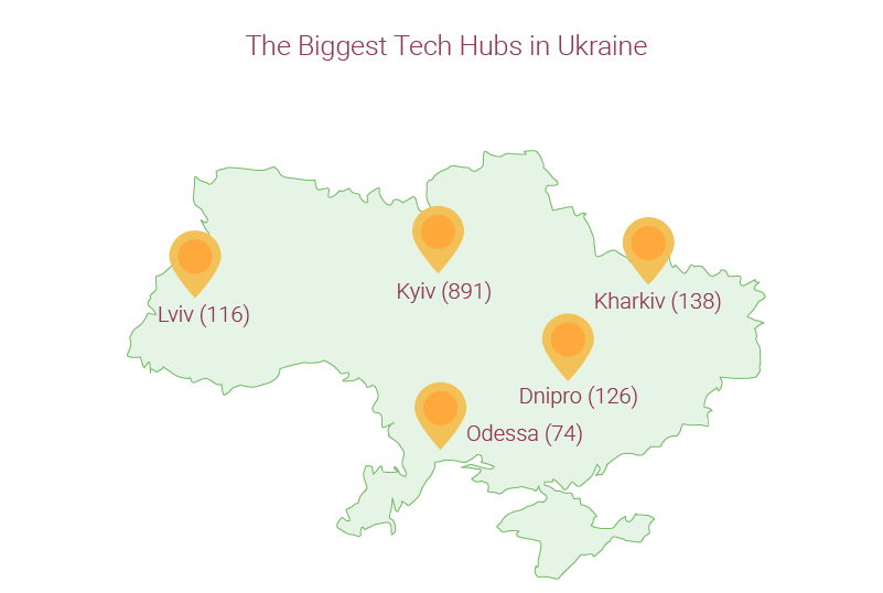 Software Outsourcing in Ukraine
