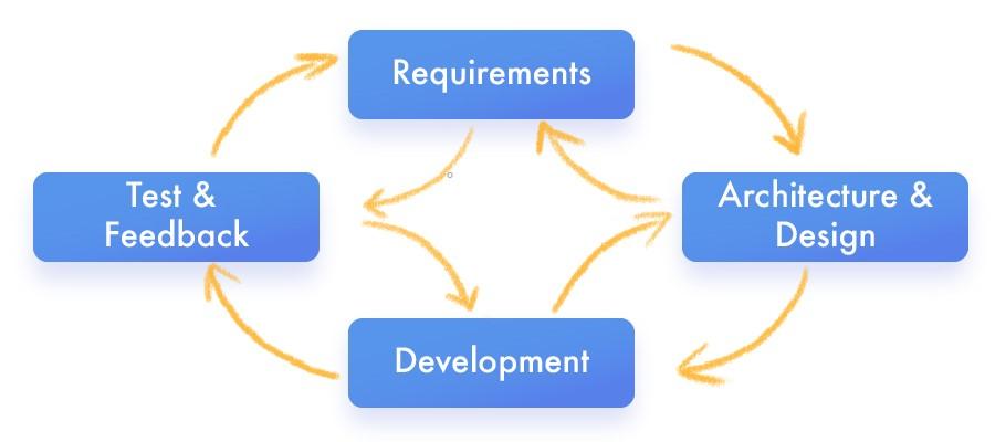 Workflow Organization Methods