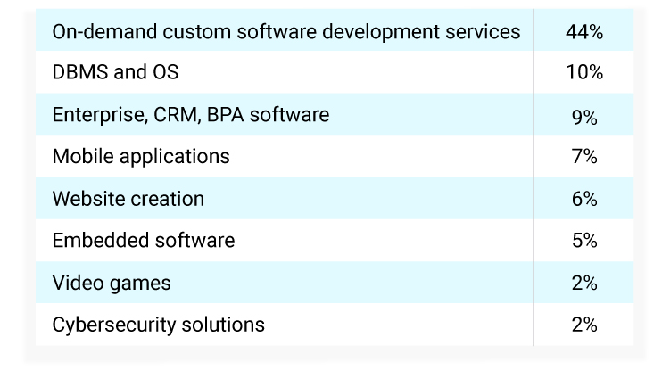 softtware development focus amongst Russian IT companies according to Russoft