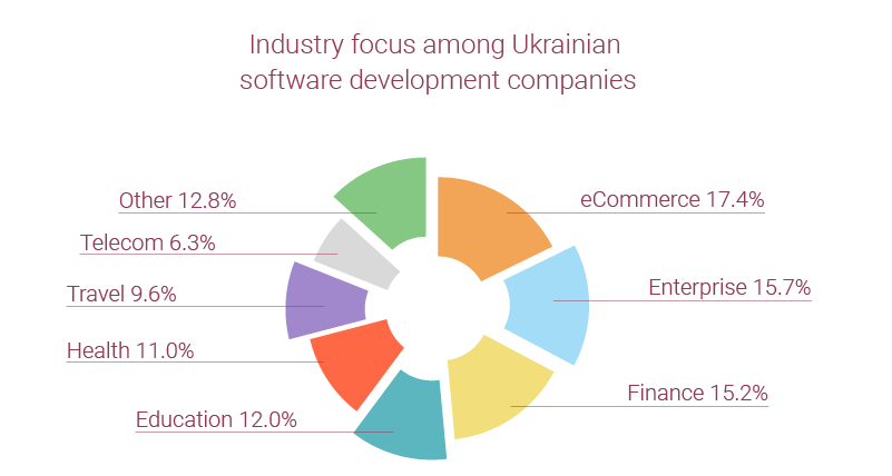 Ukraine outsources software development services