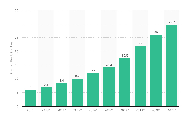 Online grocery shopping sales in the United States from 2012 to 2021 (in billion U.S. dollars)