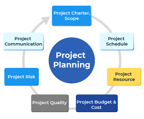 project scope estimation