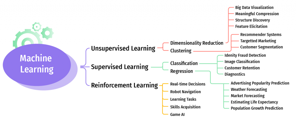 Types of Machine Learning Out There