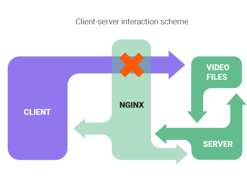 Client-server interaction scheme
