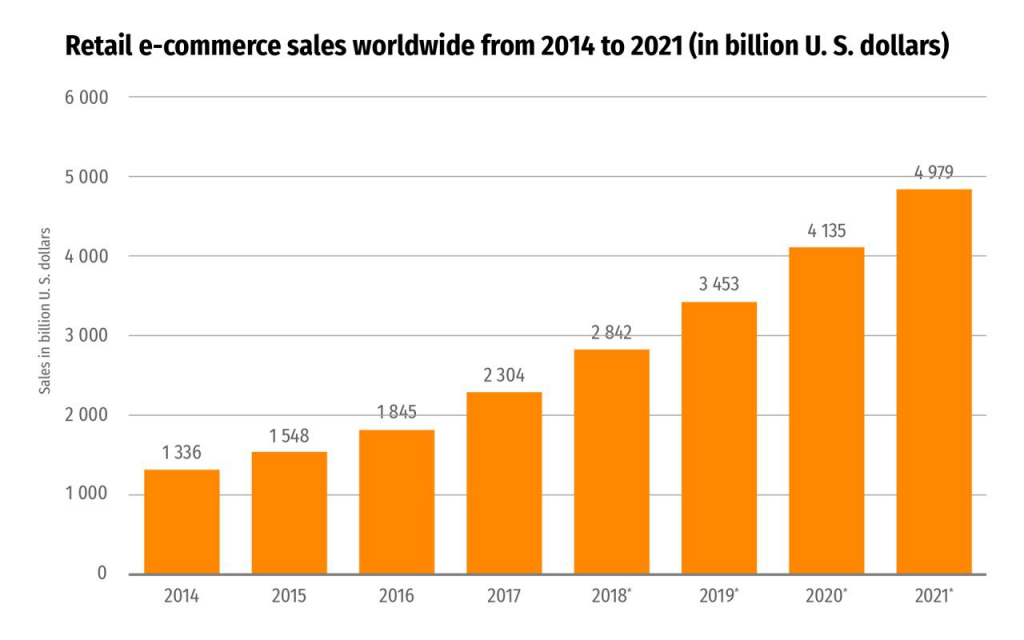 E-commerce: the Most Popular Technology For Software Development in 2020