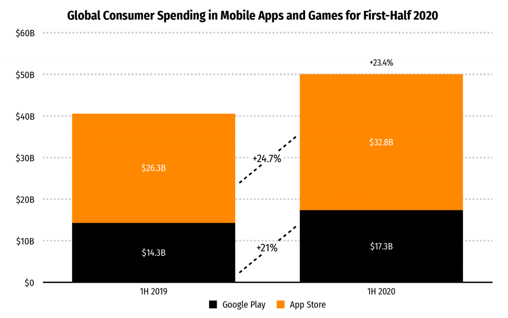 global consumer spending in mobile apps and games for first-half 2020