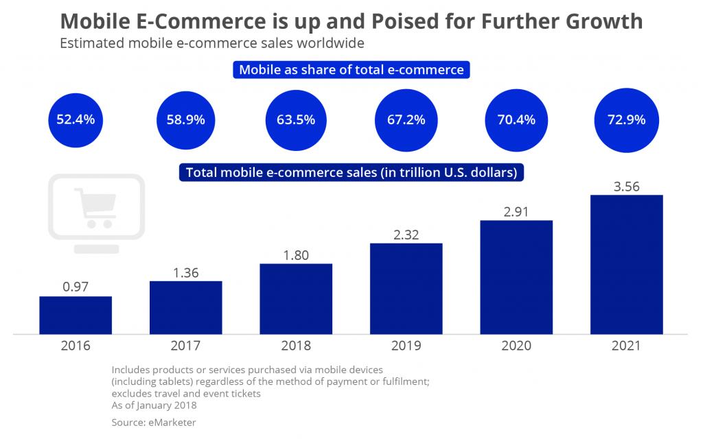 total mobile e-commerce sales