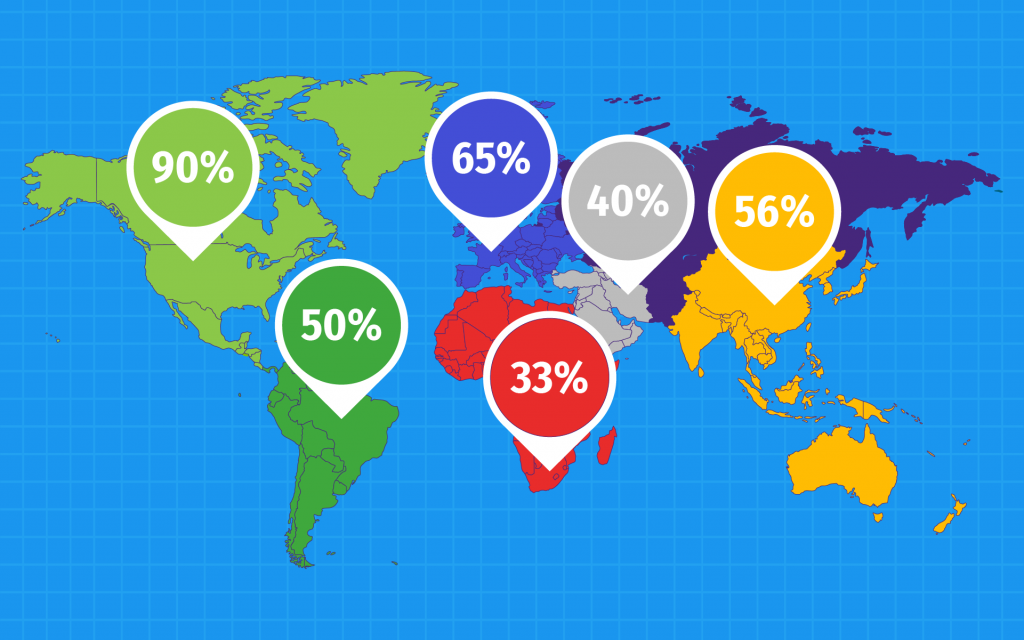 The percentage of companies providing outsourcing opportunities by regions