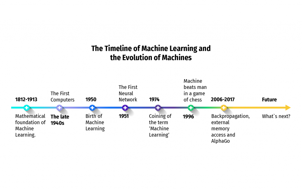 History of Machine Learning