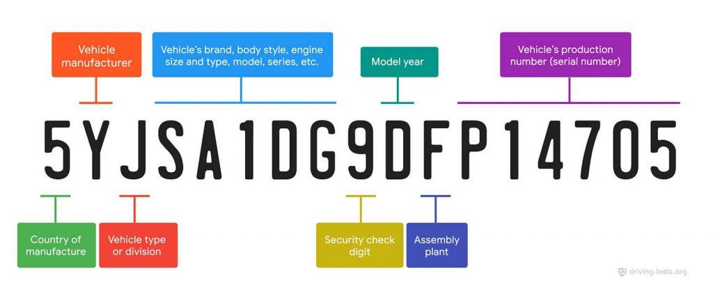 Vehicle Identification Number (VIN) Checker App