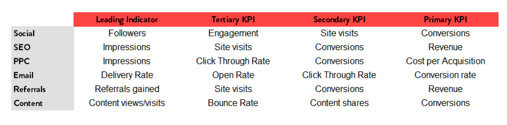 Most Important KPIs for Ecommerce Sales