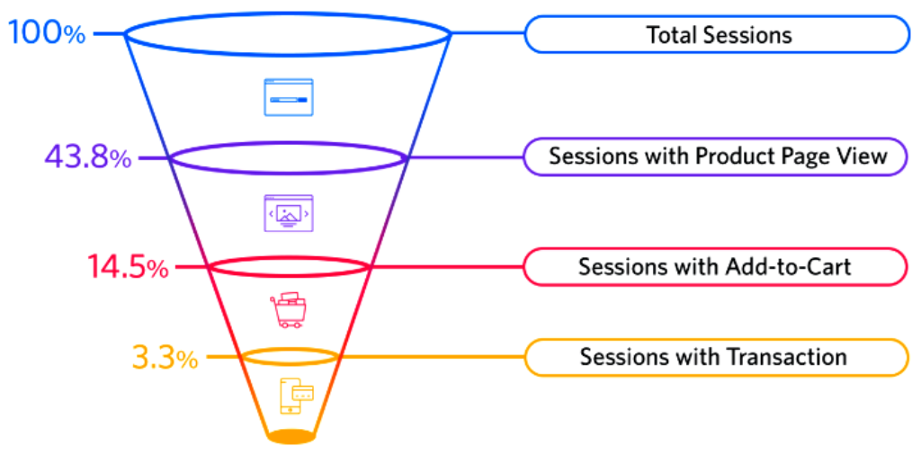Sales Funnel in Ecommerce