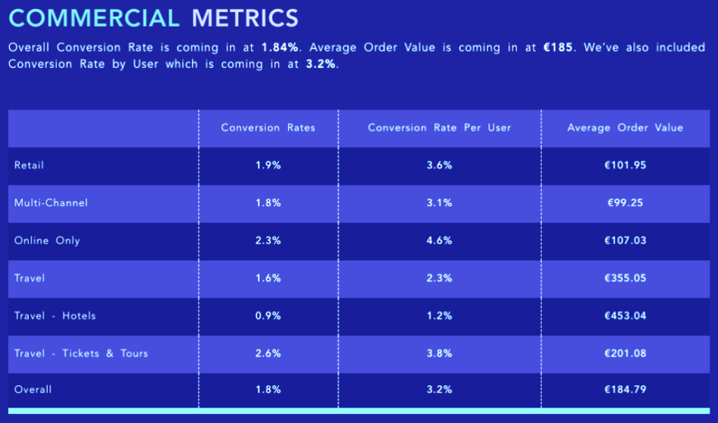 What's the Average Conversion Rate in Ecommerce?