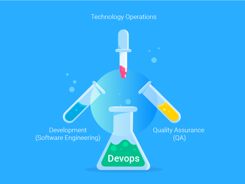 Key Principles of DevOps