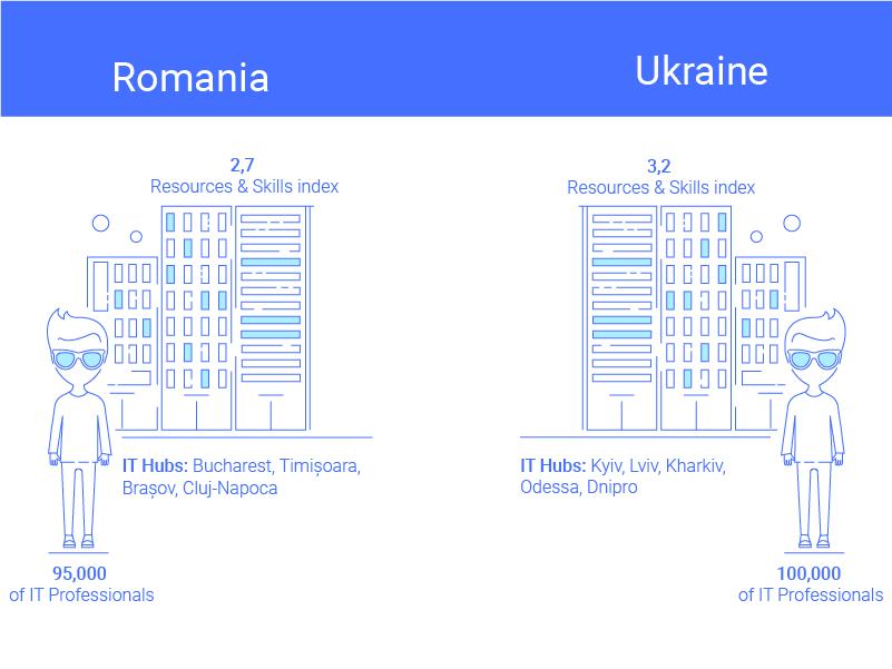 Software Development Outsourcing Romanian